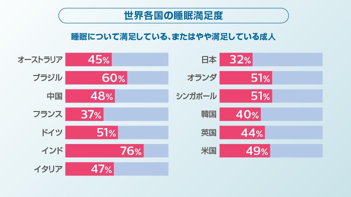 時間 平均 日本 睡眠